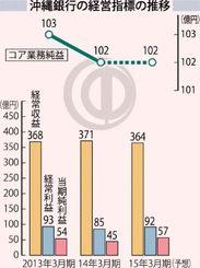 沖縄銀行の経営指標の推移