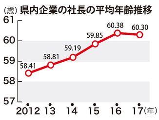 県内企業の社長の平均年齢推移