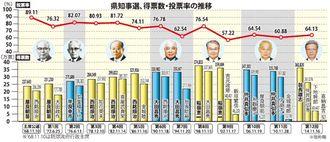 沖縄県知事選 得票数・投票率の推移