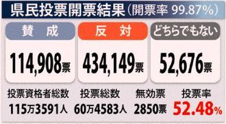 県民投票の結果