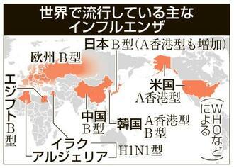 世界で流行している主なインフルエンザ