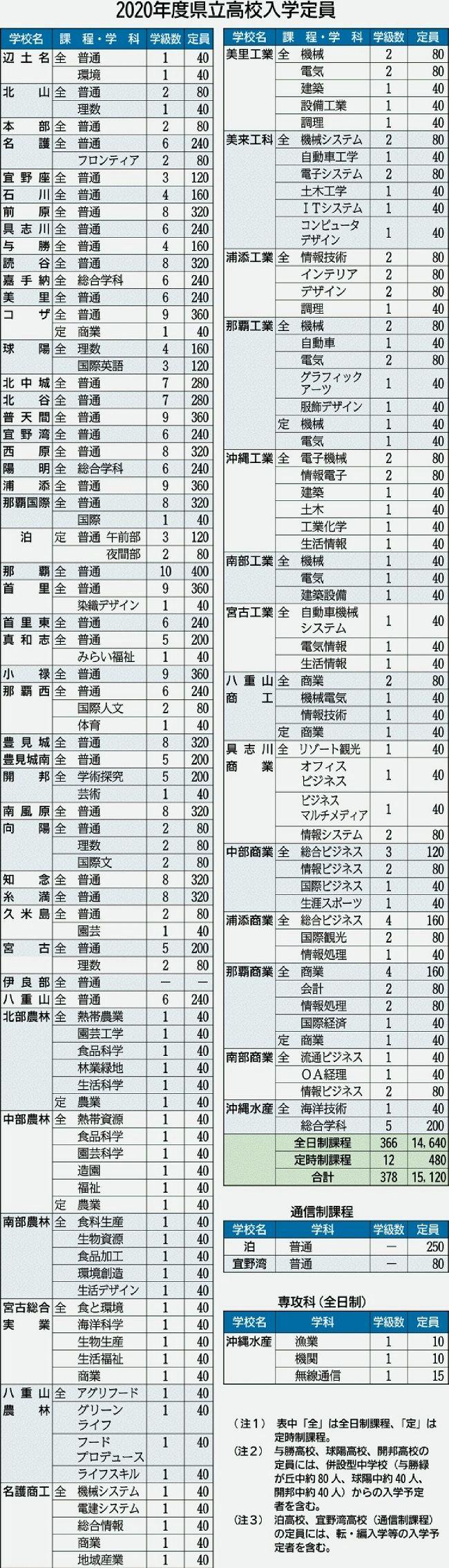 高校 2021 入試 倍率 沖縄 県