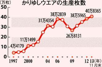 かりゆしウェアの生産枚数推移