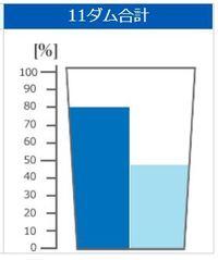 きょうのダム貯水率(2018年6月15日 沖縄県企業局)