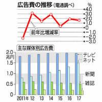 スマホ普及でネット広告15.2%増 電通発表 ラジオも0.4%増