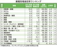 沖縄企業売上高ランキング:9業種が売り上げ増 伸び率首位は?