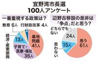 宜野湾市長選 市民100人に聞いた 最重視する政策は「基地問題」