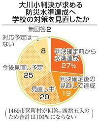 大川小判決が求める防水水準達成へ学校の対策を見直したか