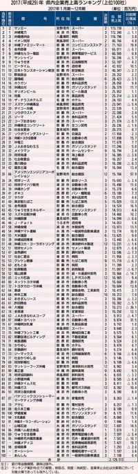 サンエー売上高1位/東京商工17年県内 上位100社 合計最高/6年連続で2兆円超