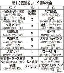 第18回読谷まつり闘牛大会 対戦表