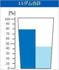 平年の貯水率(左)と今日の貯水率(沖縄県企業局HPから)