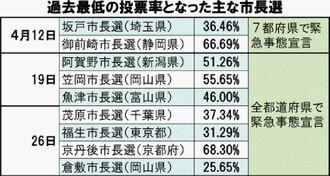 過去最低の投票率となった主な市長選