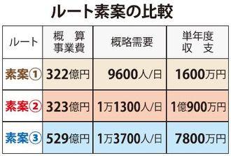 【那覇・路面電車】ルート素案の比較