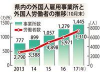 2017年10月末で7310人 沖縄県内の外国人労働者、過去最高を更新 事業所1445カ所に