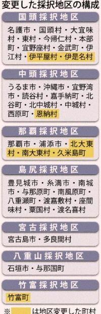 沖縄県内の教科書採択地区、6町村が変更へ
