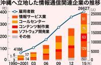 沖縄県の経済政策(上)雇用優先で伸びない賃金