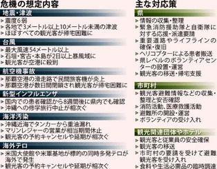 【県観光危機管理実行計画】危機の想定内容と主な対応策