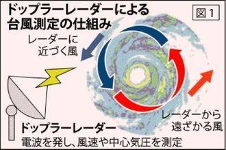 ドップラーレーダーによる台風測定の仕組み