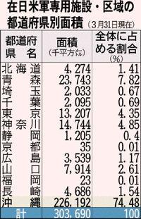 沖縄の米軍基地は全国の74%ではない?【誤解だらけの沖縄基地・36】