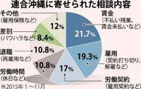 53%を違法労働と判断 1~11月 連合沖縄に83件労働相談