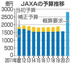 JAXAの予算推移