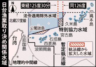 日台漁業取り決め関連水域