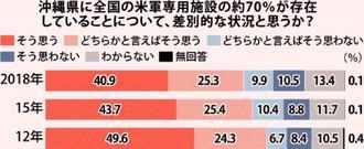 沖縄県に全国の米軍専用施設の約70%が存在していることについて、差別的な状況と思うか?