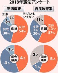 自民改憲案 県議57%反対/本紙調査 国会議員5人不支持