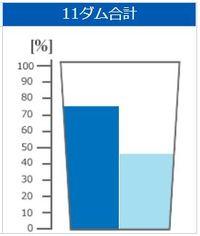 きょうのダム貯水率(2018年6月7日 沖縄県企業局)