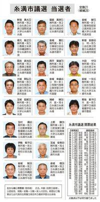 糸満市議選:現職15人、新人6人が当選 投票率57.7%