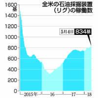 米原油1バレル=70ドル突破 石油会社息を吹き返すも日本のガソリン価格値上がり