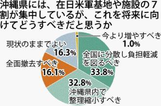 沖縄県には、在日米軍基地や施設の7割が集中しているが、これを将来に向けてどうすべきだと思うか
