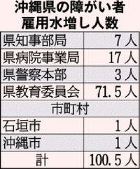 障がい者雇用の水増し 沖縄県内でも確認 県と県内市町村で計100.5人
