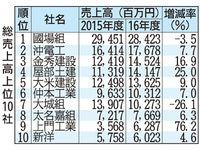 公共工事完工高11.3%増 沖縄県指名特A業者 総売上高とともに過去最高