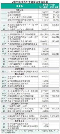 「優しい社会」実現へ デニー沖縄県政最初の予算案、その詳細は?