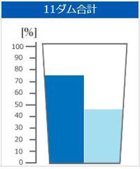 きょうのダム貯水率(2018年6月3日 沖縄県企業局)
