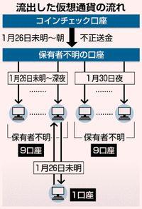 仮想通貨 被害3億円増か/コインチェック「調査中」/流出先口座から移動