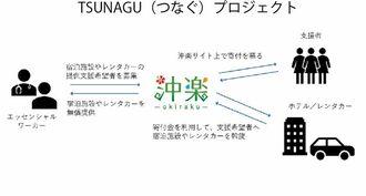 TSUNAGUプロジェクトの仕組み