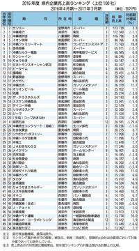 サンエーが初の1位に 2016年度沖縄の企業売上高ランキング 100社総売上高は5年連続2兆円超え
