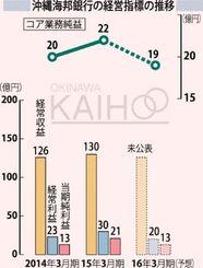沖縄海邦銀行の経営指標の推移