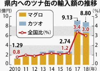 県内へのツナ缶の輸入額の推移