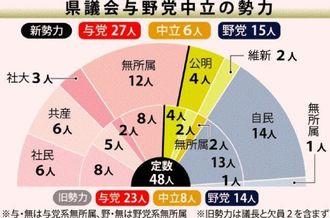 県議会与野党中立の勢力