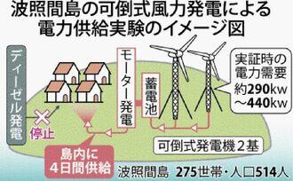 波照間島の可倒式風力発電による電力供給実験のイメージ図