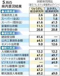 はしか流行の影響も、「拡大」判断維持 5月の沖縄県内景気