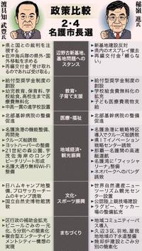 名護市長選:辺野古新基地、経済振興で違い 子育て支援は互いに充実