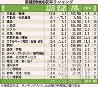 「自動車・建機」1位/業種別 12業種で増収