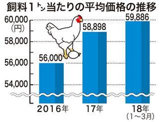 飼料1トン当たりの平均価格の推移