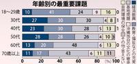 【沖縄の最重要課題は?】高齢層は「基地問題」に高い関心 県民意識調査
