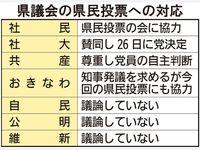 辺野古新基地「県民投票」 県政与党が前向きになった背景と「本気度」は