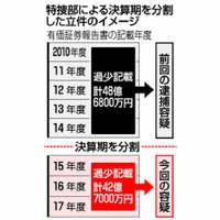 【深掘り】日産ゴーン前会長 「分割」再逮捕に疑問符 海外の批判、激化必至